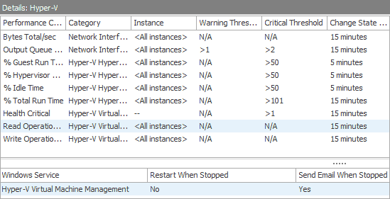 Track the most critical Hyper-V counters for virtual machine management.
