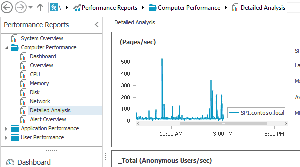SharePoint performance monitoring enables you to analyze performance of your SharePoint farms.