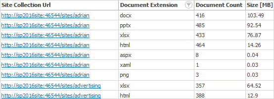 Document Extension Details report - get a complete list of all documents per extension type, check number of versions per file and size