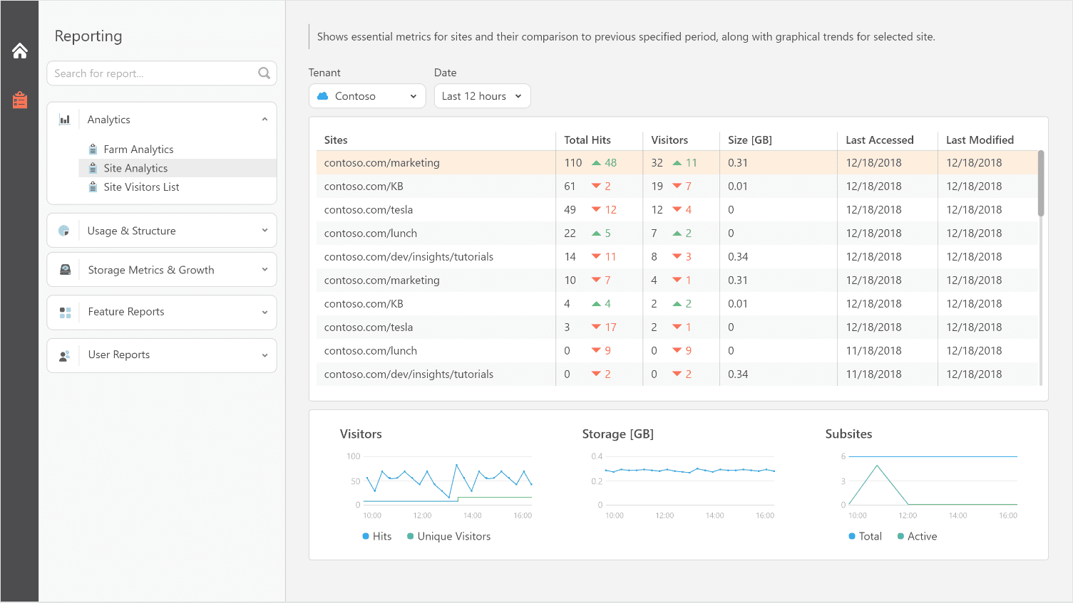 Office 365 Site Analytics and Trends