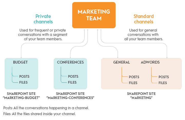 Microsoft-Teams-private-channels-infographic