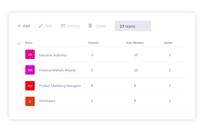 The number of all Microsoft Teams in your tenant