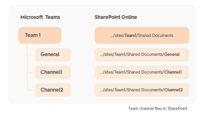 Microsoft Teams vs SharePoint relation - document hierarchy