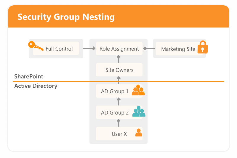 Security groups nesting