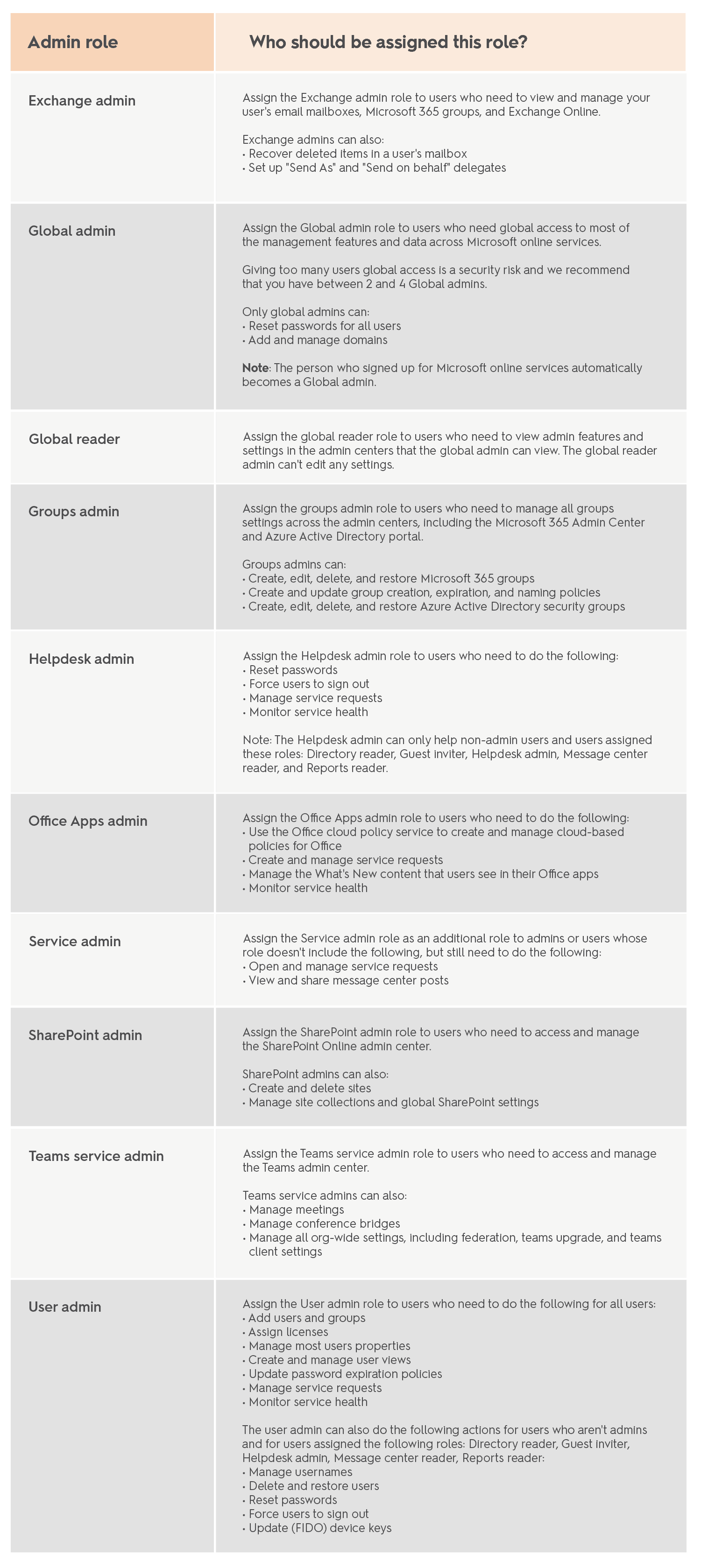 Office 365 user roles