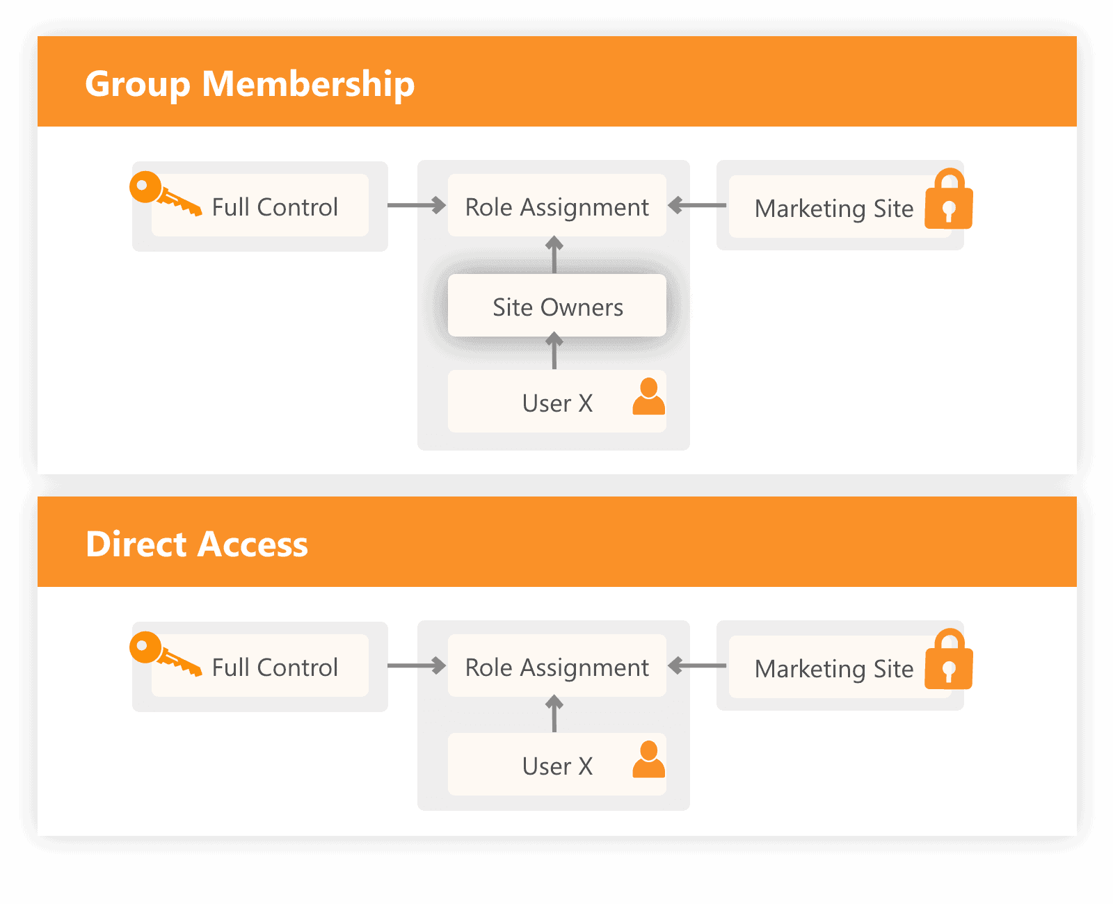 Direct SharePoint Permissions vs Group memberships