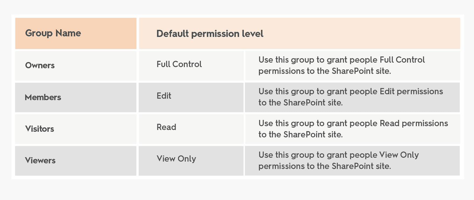 Default SharePoint permission level by groups