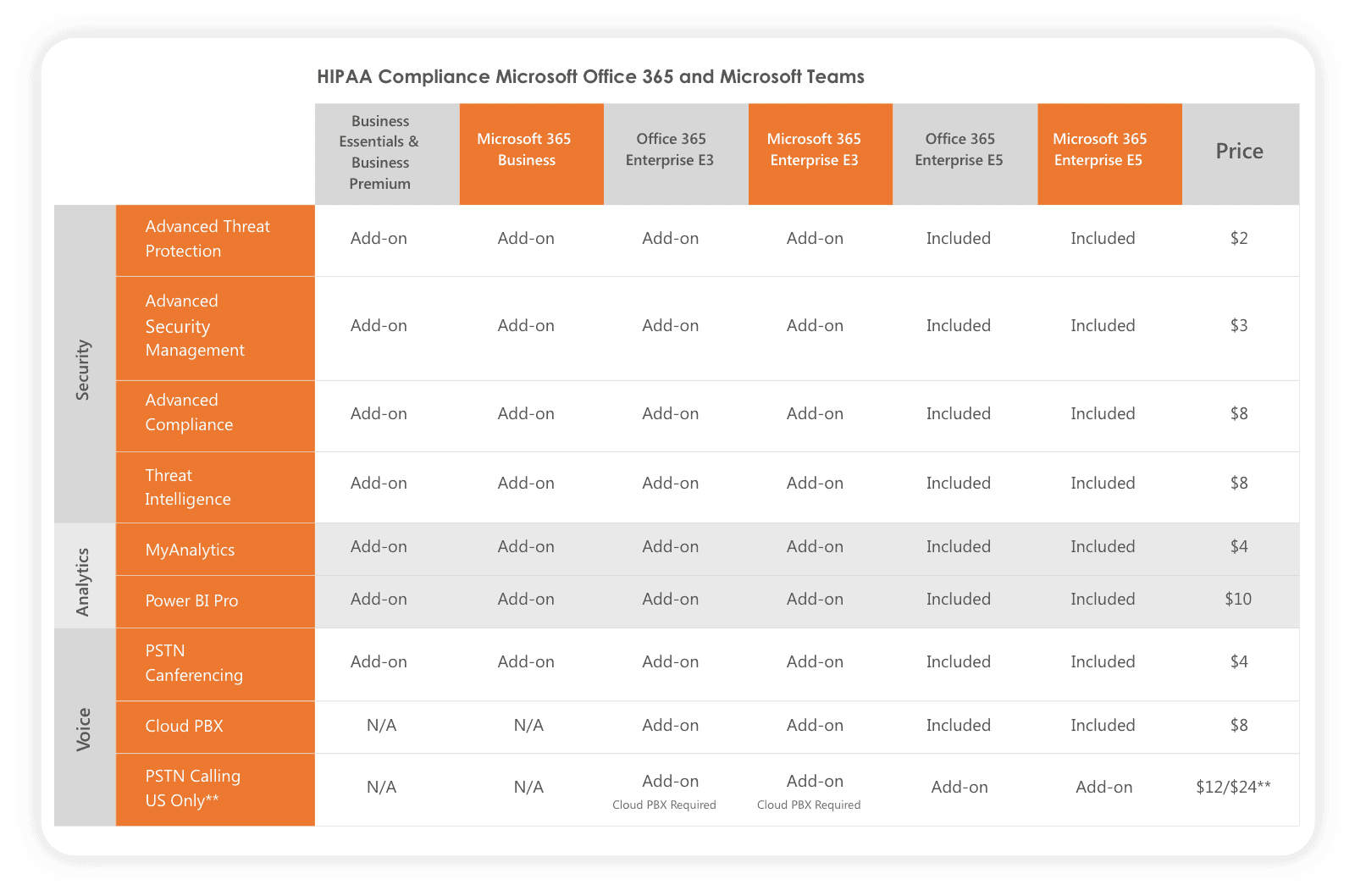 Security features inside Microsoft 365 and Teams