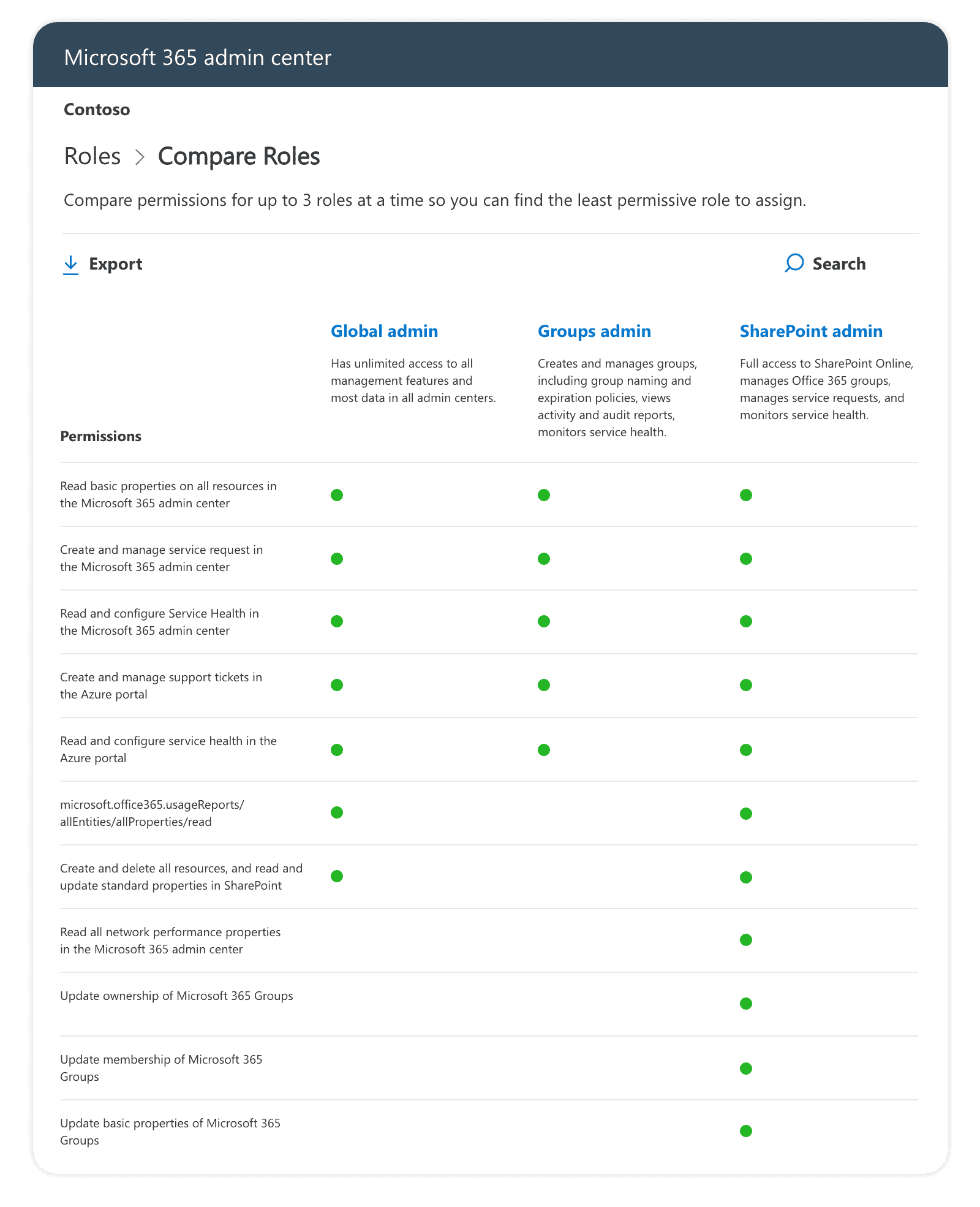 Compare roles in Microsoft 365 admin center