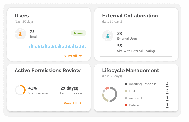 Office 365 security and compliance dashboard