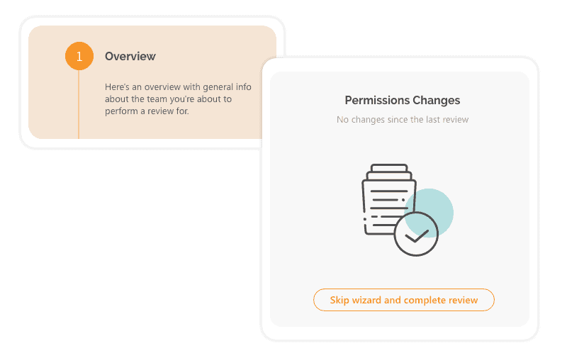 No SharePoint permission changes since the last review