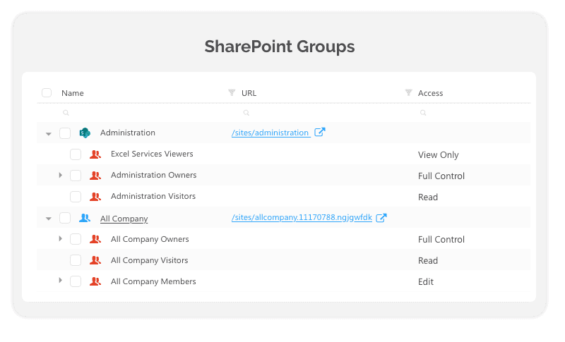 SharePoint Groups report