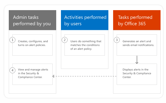 The overview of the Office 365 alert policies