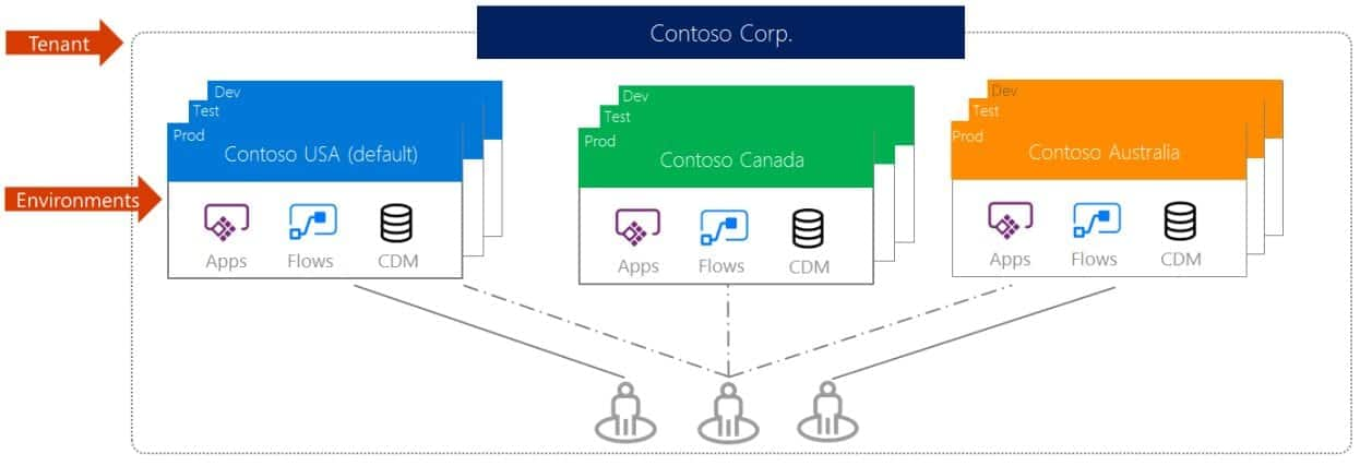Microsoft PowerApps Multiple Environments