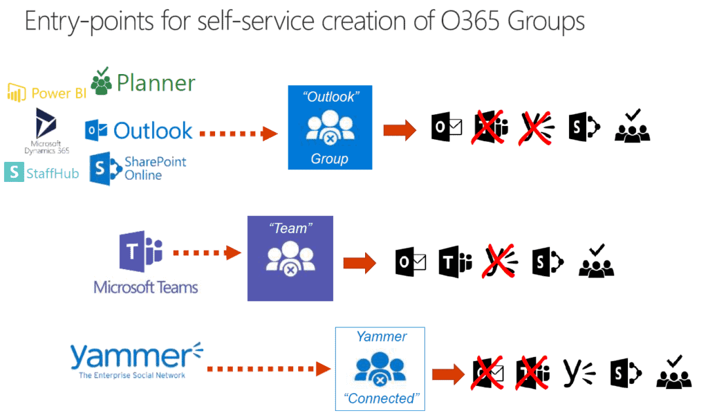 How to create Office 365 Groups