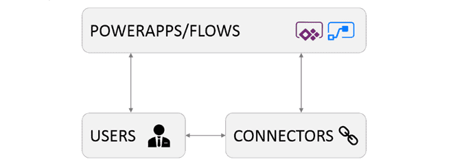 What is Microsoft PowerApps, Microsoft Flow, Users and Connectors