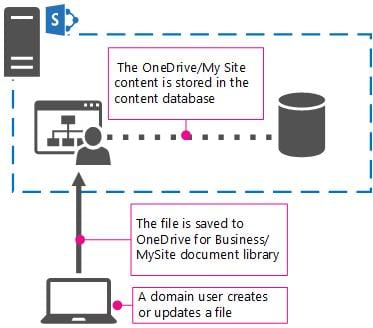 onedrive for sharepoint on prem