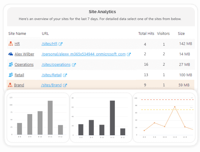 office 365 analytics -all sites report