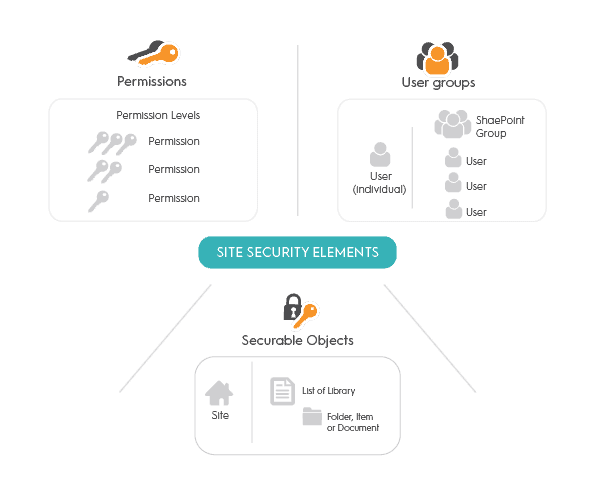 SharePoint permissions: site security elements